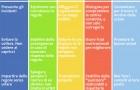 Ecco la tabella che ci aiuta a disciplinare i nostri bambini in base all'età