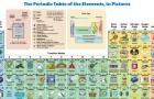 Dieses illustrierte Periodensystem zeigt, wie wir täglich mit chemischen Elementen umgehen