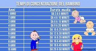 Vostro figlio ha difficoltà di concentrazione? Forse gli state solo chiedendo troppo per la sua età