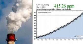 Het is officieel: CO2-niveaus in de atmosfeer overtreffen voor het eerst in de geschiedenis 415 ppm