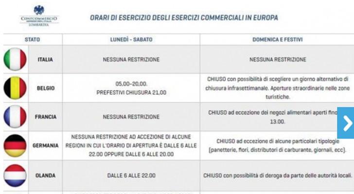 In Italia negozi sempre aperti: ma come funziona nel resto dell'Europa?