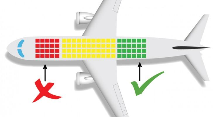 Comment choisir l'endroit le plus sûr sur ces 6 moyens de transport