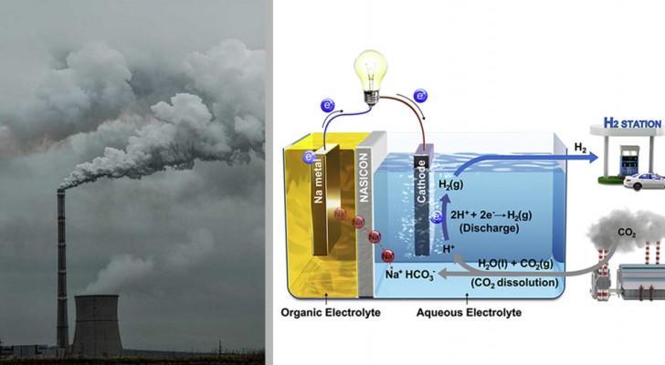 La svolta della batteria liquida, che produce corrente e idrogeno dalla CO2 presente nell'aria