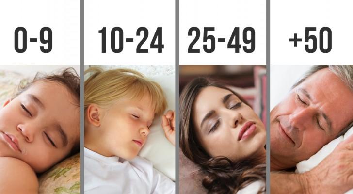 Hoeveel uur we elke nacht zouden moeten slapen, op basis van leeftijd