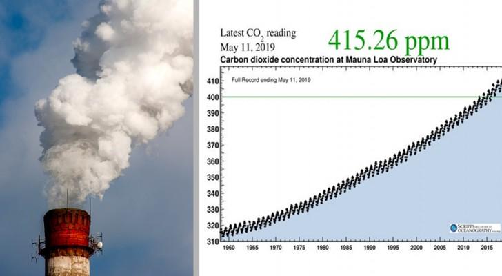 È ufficiale: i livelli di CO2 nell'atmosfera superano 415 ppm per la prima volta nella storia
