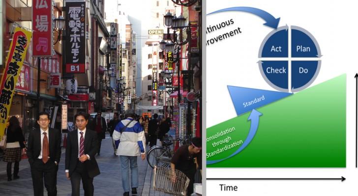 Il Metodo Kaizen, la filosofia giapponese che ti insegna a migliorare la tua vita in 3 semplici passaggi
