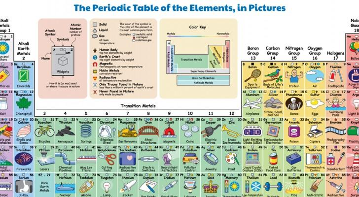 Ce tableau périodique illustré montre comment nous interagissons tous les jours avec les éléments chimiques